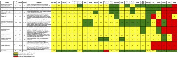 Таблица состава сухих кормов для собак